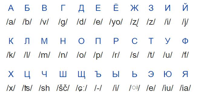 dicas-da-russia-como-ler-o-alfabeto-russo