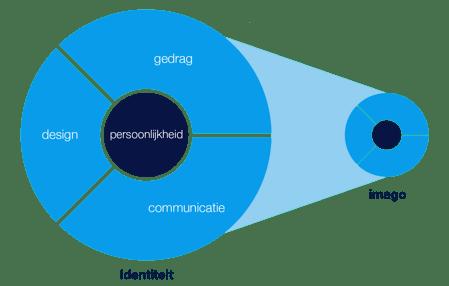 corporate identity mix identiteit duurzaamheid