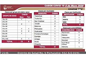 Suman 13 decesos y 266 casos por Coronavirus en Chiapas
