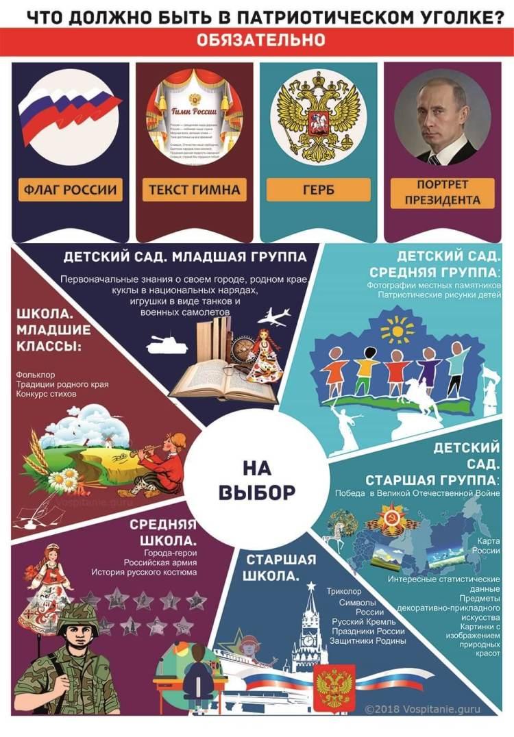 Инфографика: Содержание патриотического уголка в школе и детском саду