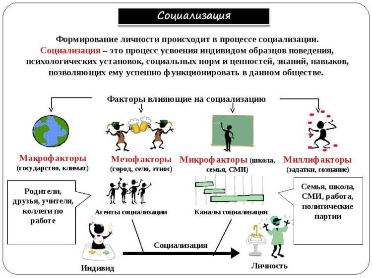 Схема: Социализация