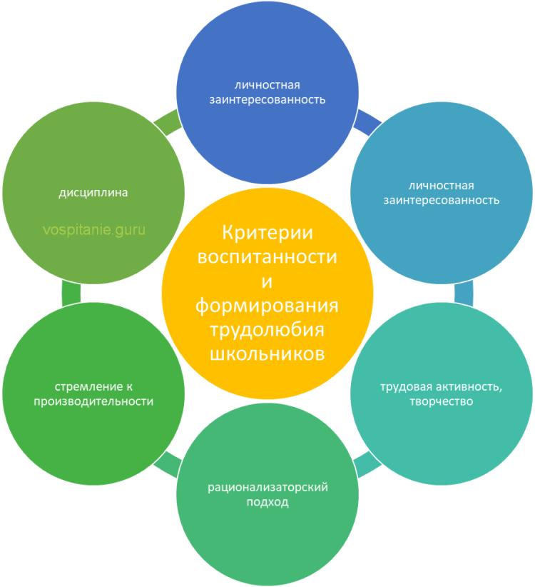 Схема: Критерии воспитанности и формирования трудолюбия