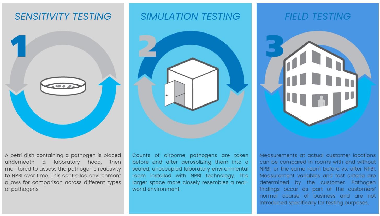 3 methods of tests