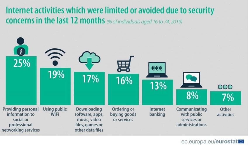 obavy z pouzivania internetu_statistiky_europska unia