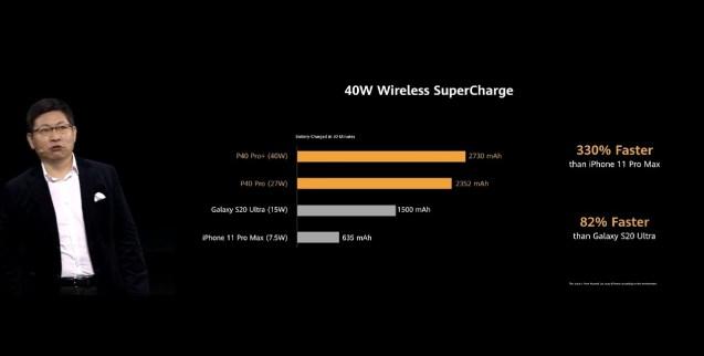 Huawei P40 a P40 Pro bezdrotove nabijanie