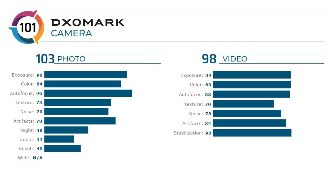 DXOMARK_iPhone SE 2020_podrobne hodnotenie