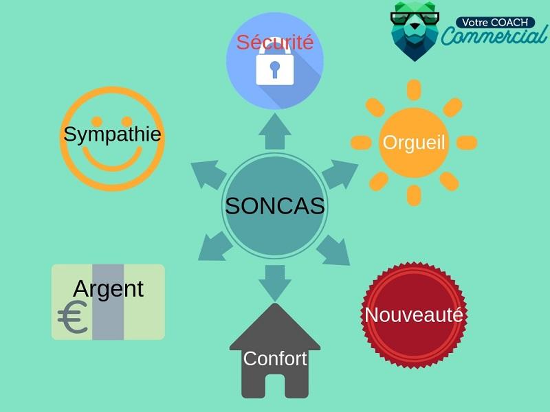 La méthode SONCAS appliquée à la vente : les trois premiers mots en détail