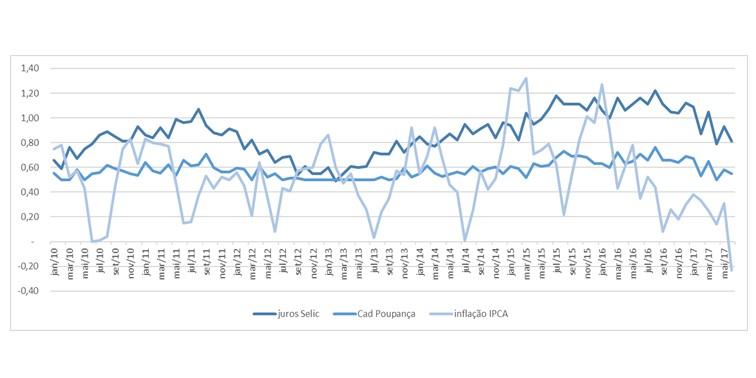 A oscilação dos preços: expectativa x realidade