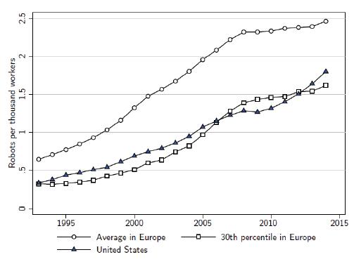Robots industriales por cada 1.000 trabajadores en EEUU y Europa de 1993 a 2007