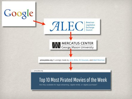 Google-ALEC-Mercatus all linked to lobby against copyright