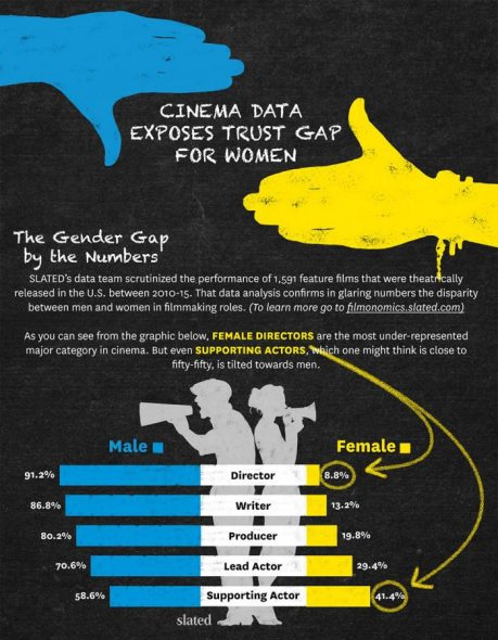 Slated Study - Women In Film
