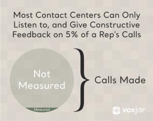 95% of calls go unmonitored