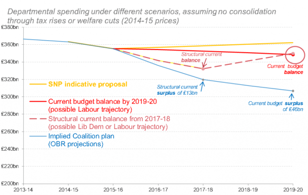 The Resolution Foundation's predictions for government spending, based on the different parties' declared plans.