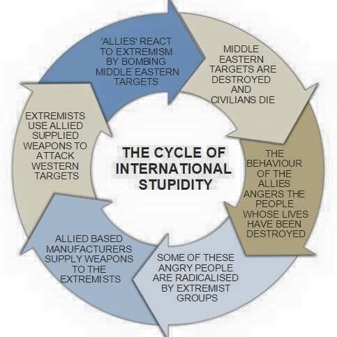 cycle of hate