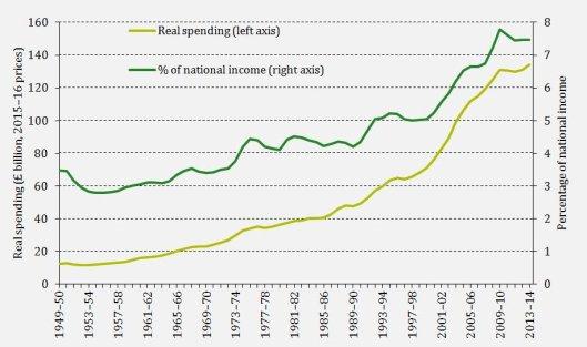 160315NHS spending