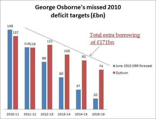 160422borrowing targets missed