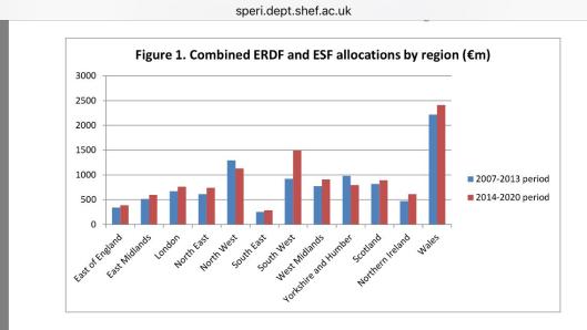 160627 EU funding by UK region
