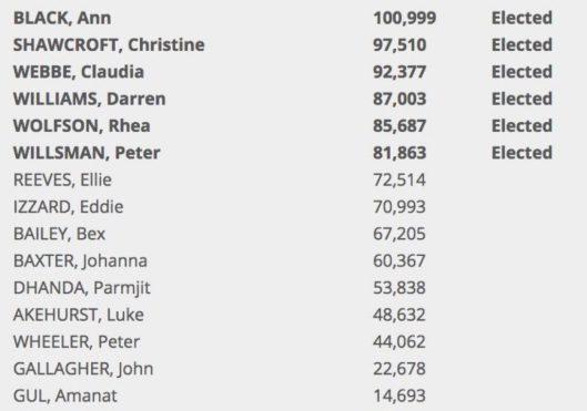 160809 NEC results