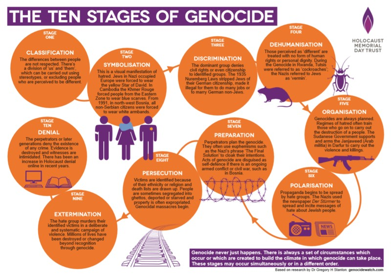 an analysis of the characteristics of a genocide by the standards of gregory stanton Manifesting destiny: re/presentations of indigenous on re / presentations of indigenous peoples coded standards what is important in this analysis.