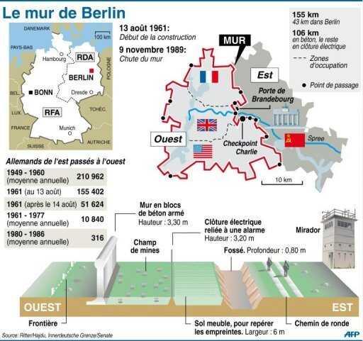 historiographie du mur de berlin