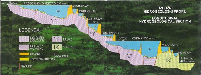 Plitvice lacs superiers et inférieurs