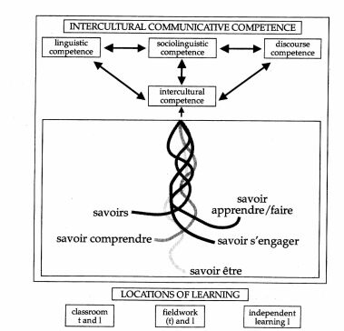 figure 2 complete model of intercultural communicative competence byram 1997 73