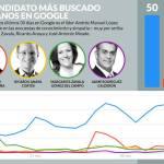 Los más buscados de Google: 1º AMLO, 2º Zavala, 3º Anaya, 4º Meade y El Bronco