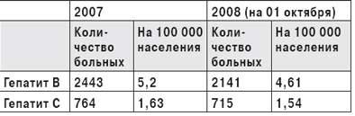 Количество заболевших гепатитом