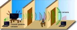 Wi-Fi সংযোগের জন্য হস্তক্ষেপ