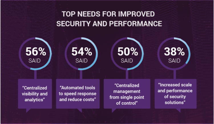 Top Needs for improved security and performance