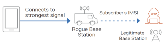 Rogue base station configuration