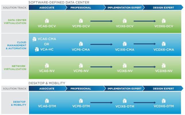 certification roadmap for 2015