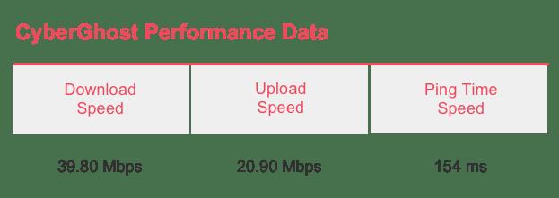 CyberGhost Speed Test Results