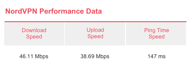 NordVPN Speed Test Results