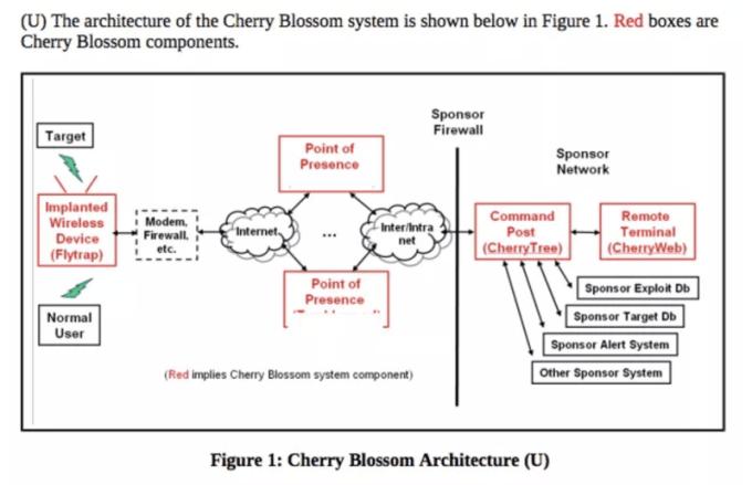 CherryBlossom program architecture