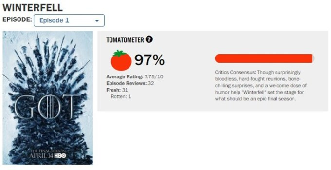 Review of the Game of Thrones on tomato