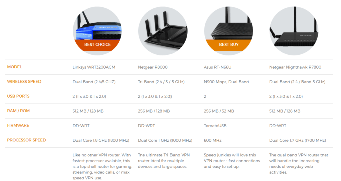 vpn router price in hidemyass