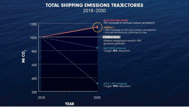 IMO MEPC approves amendments to cut ship emissions
