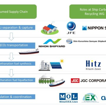 Carbon recycled methane recognised as zero emission ship fuel