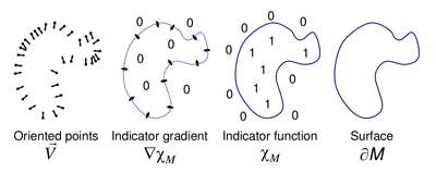 Extract the Surface (from: http://www.cs.jhu.edu/~misha/MyPapers/SGP06.pdf)