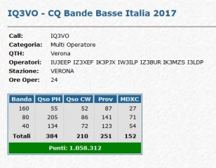 CQBBI 2017 IQ3VO DETTAGLIO