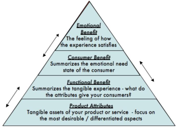 Brand Pyramid
