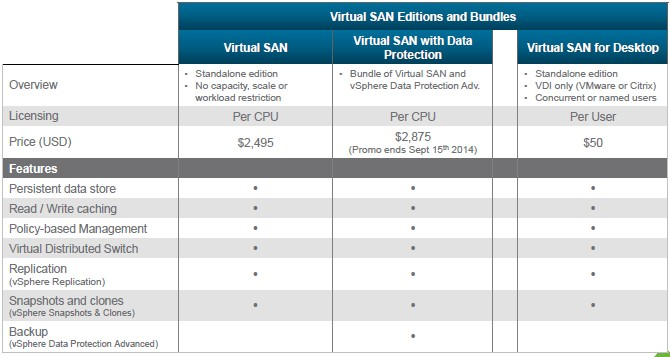 vmware-vsan-packaging
