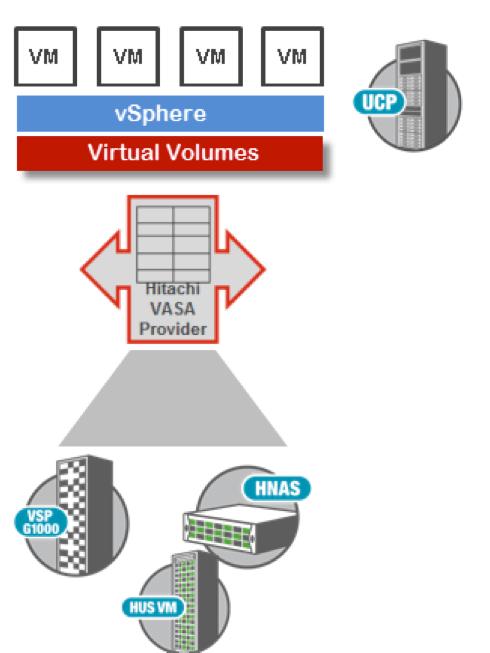 HDS - VMware