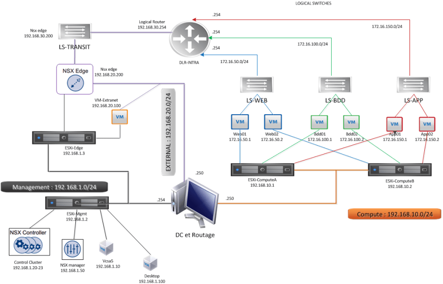 C:\Users\lecorpsa\Desktop\VMware\NSX\LAB-DESIGN.png