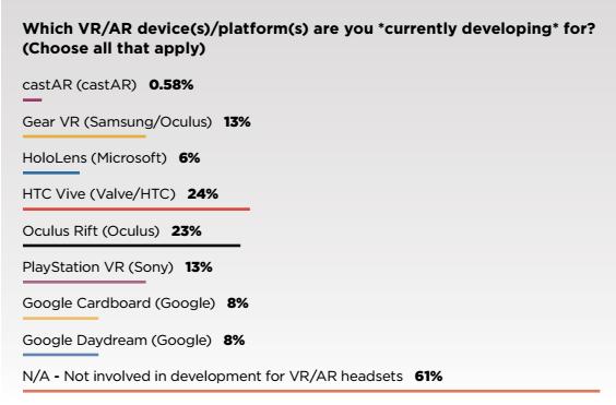 game-developers-survey-vr-2