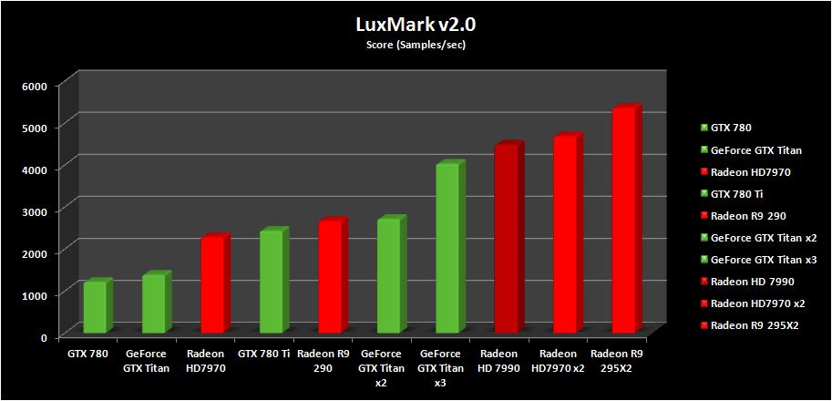 LuxMarkv2