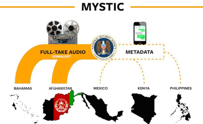 Afghanistan NSA