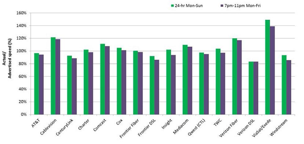 2014-Fixed-Measuring-Broadband-America-Report-23