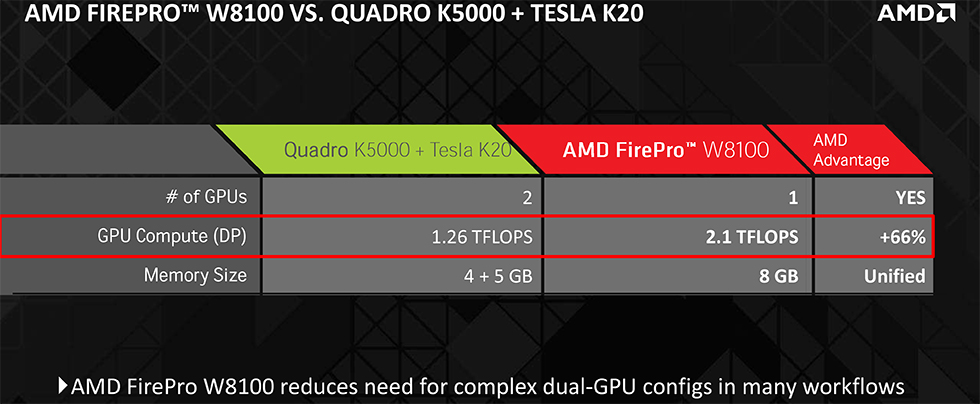 AMD Launches W8100, Cuts GPUs Prices 50% for First GPU